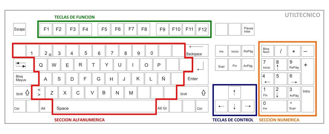 Partes basicas de un teclado