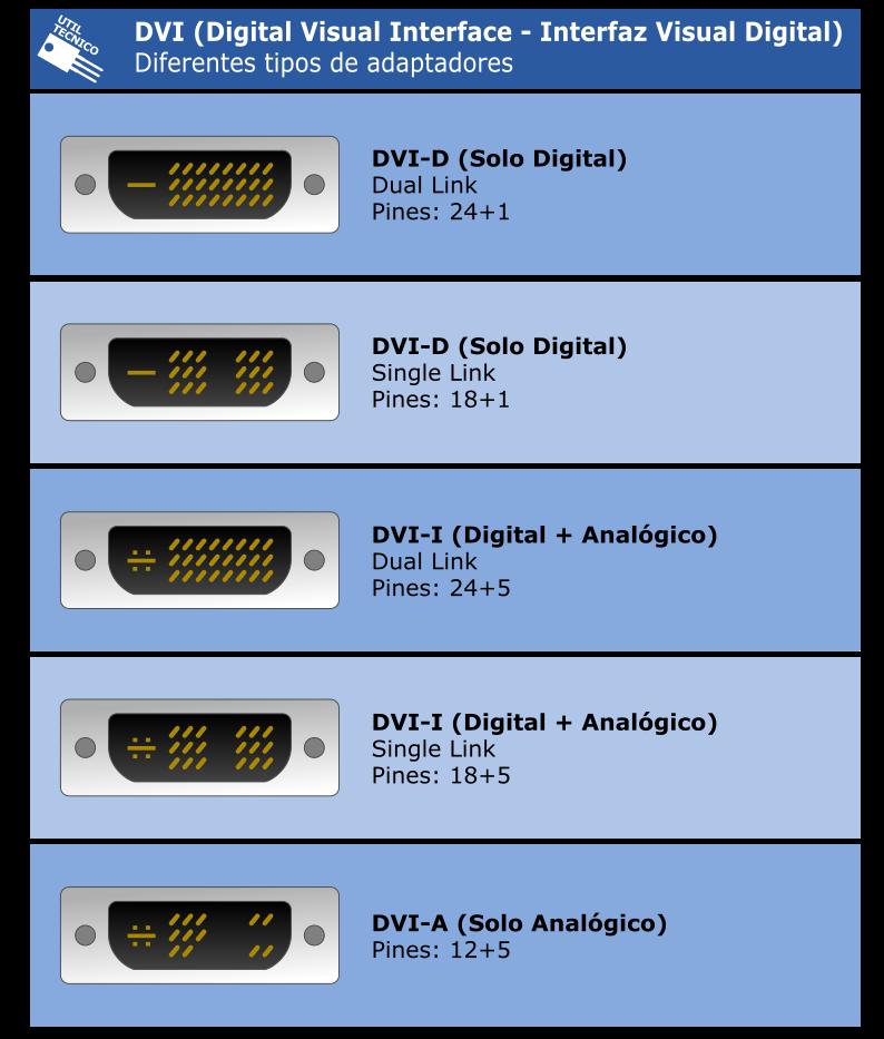 Adaptador DVI a VGA. Tabla o esquema de conexiones DVI