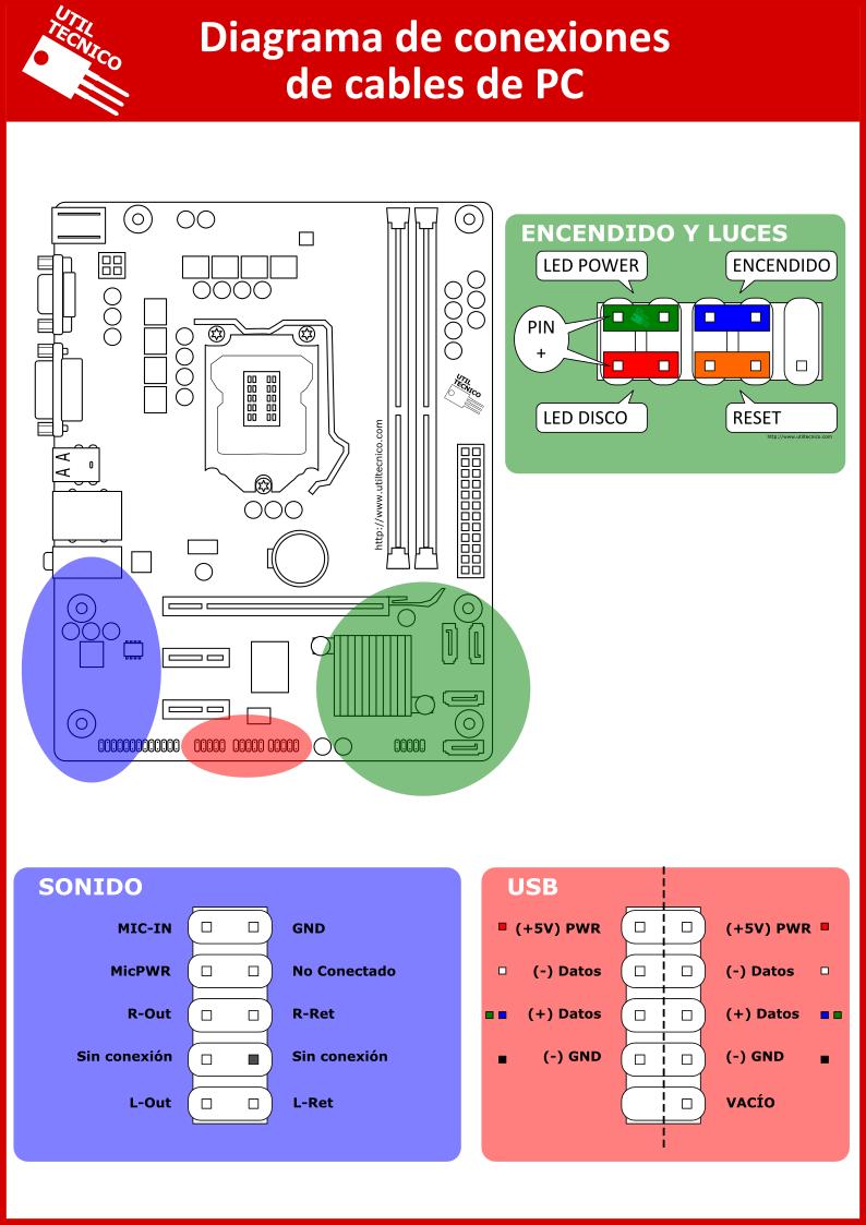 Utiltecnico_Diagrama de conexiones de cables de PC