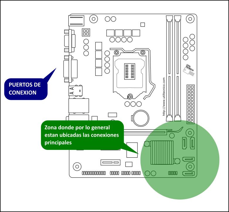 Diagrama de conexión de cables de Computadora
