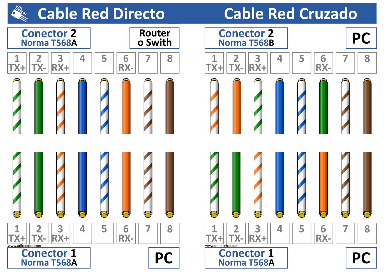 Como armar cable de red